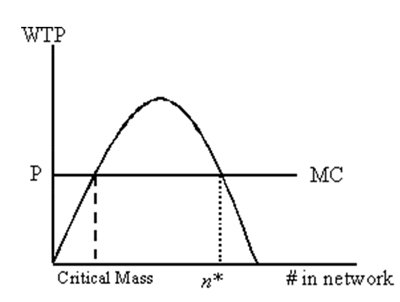 Graphical Illustration of a Market with Network Effects